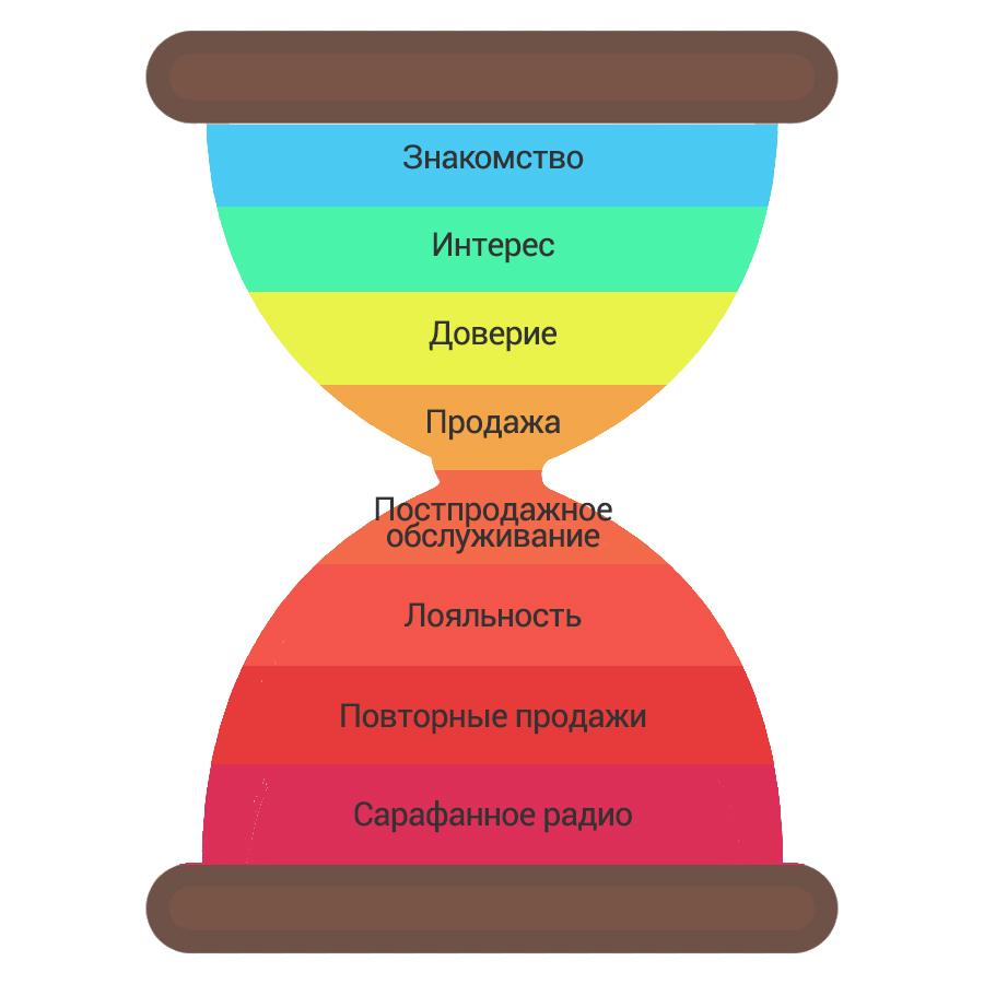 Автоматизация маркетинга: песочные часы