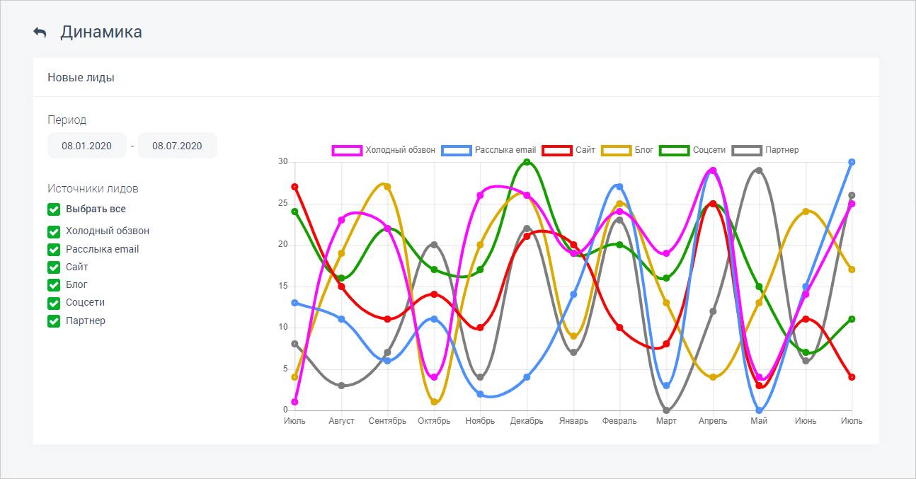 Причина разработать мобильное приложение: сбор статистики