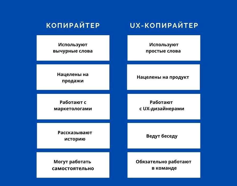 Отличие обычного копирайтера от UX-копирайтера